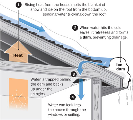 ice dams are some of the most destructive occurrences that can happen to a  roof  most roof problems that are caused by ice damming occur when the  water